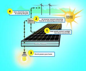 ново поколение соларни панели